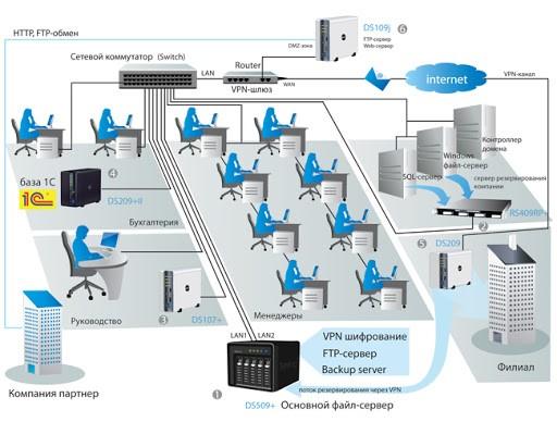 Обслуживание компьютеров/системное администрирование
